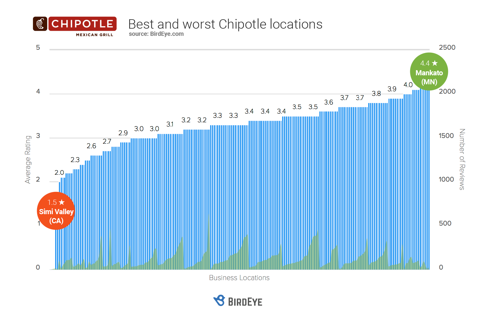 Best and Worst Chipotle Locations