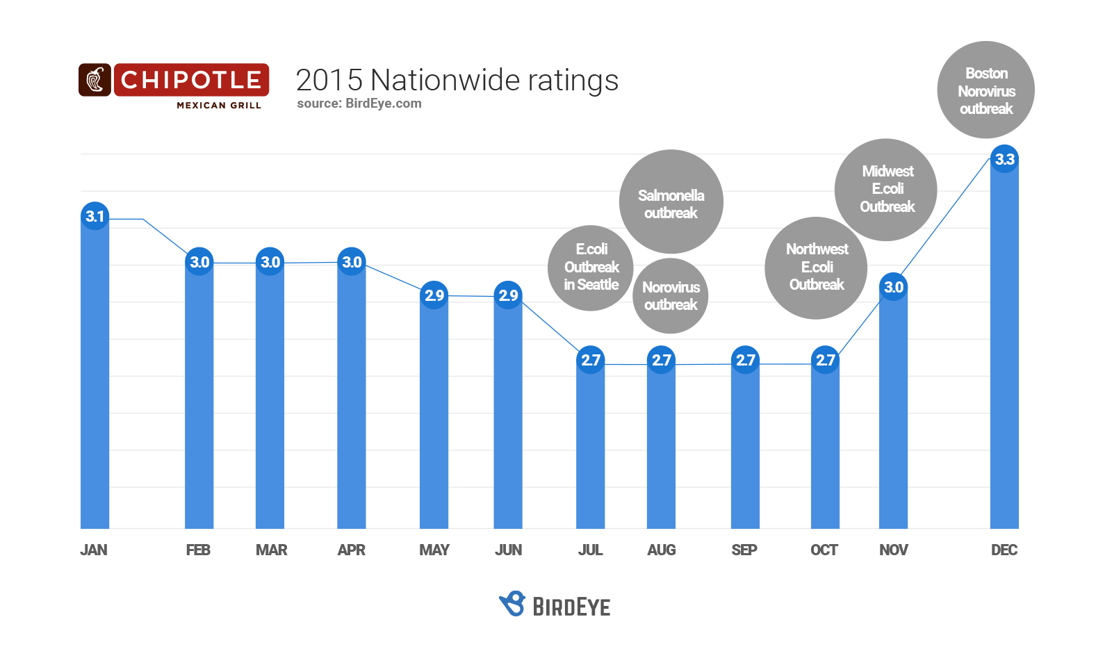 Chipotle_2015_ratings