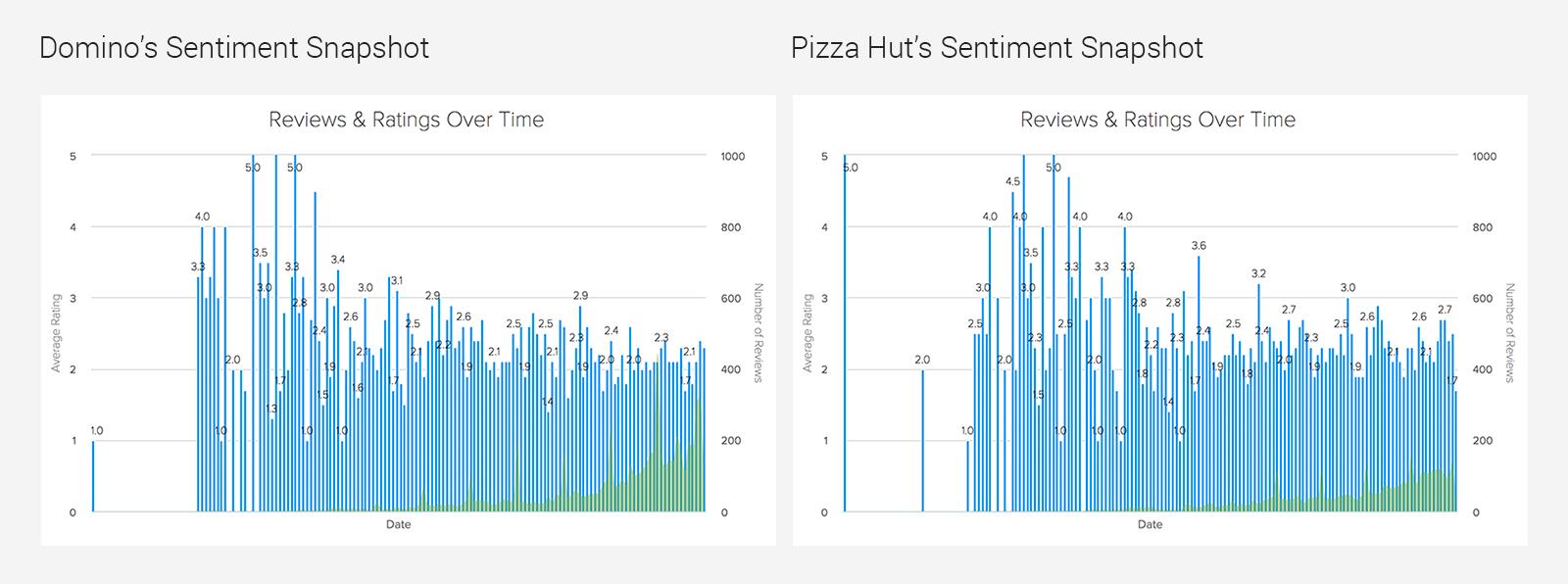 sentiment graphs